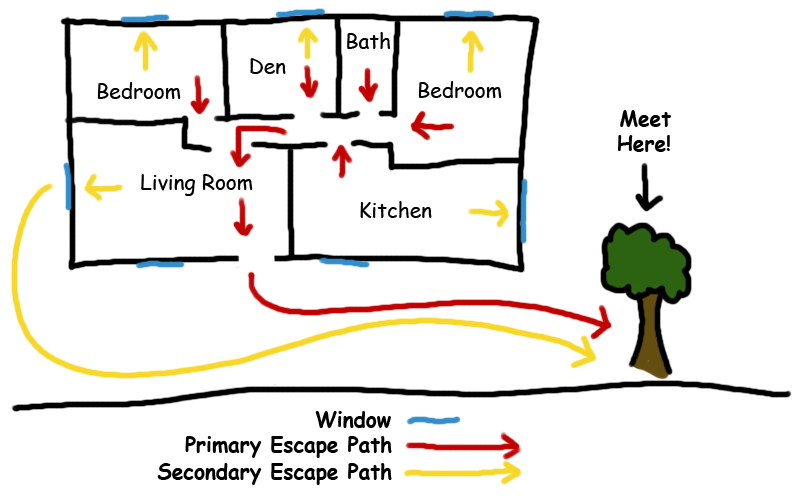 Image result for fire escape plan