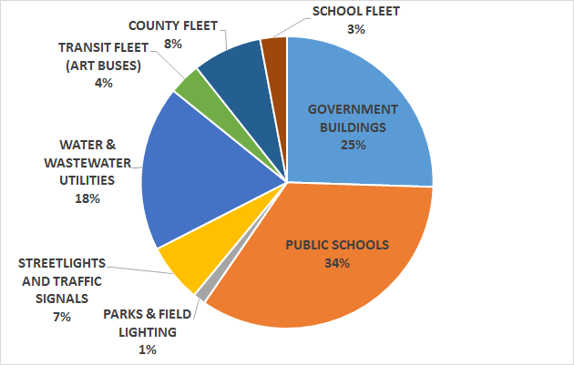 County carbon footprint