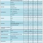 Complete Street Programs Comparison Table
