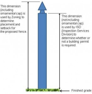 Fence-Heights-diagram